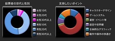 投票結果グラフ