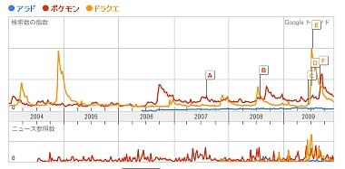 Google Trandsグラフ